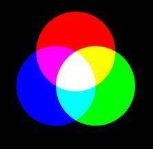 co je to RGB model